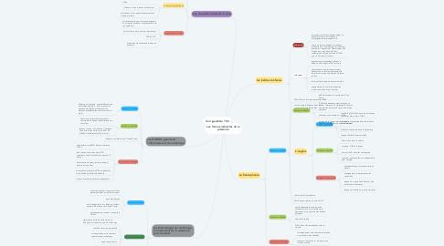 Mind Map: Les formes indirectes de la puissance