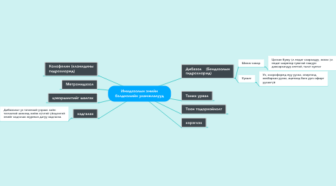 Mind Map: Имидазолын эмийн бэлдмэлийн уламжлалууд