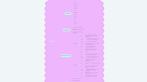 Mind Map: MINERALES
