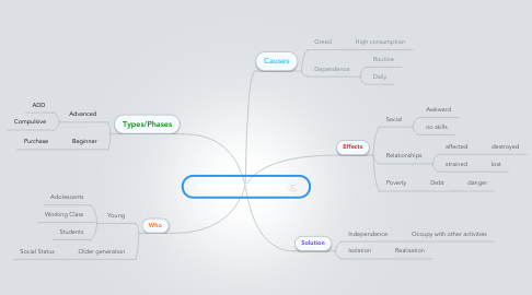 Mind Map: Addiction to Technology