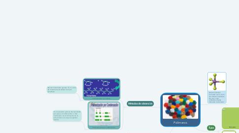 Mind Map: Polímeros