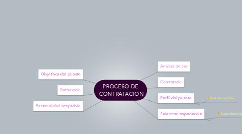 Mind Map: PROCESO DE  CONTRATACION
