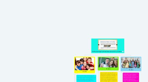 Mind Map: Perfil psicológico del adolescente de 14 a 16 años