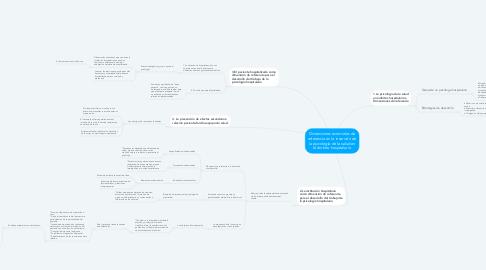Mind Map: Dimensiones esenciales de referencia en la inserción de la psicología de la salud en el ámbito hospitalario