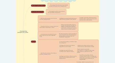 Mind Map: Tipología de las Investigaciones Jurídicas.