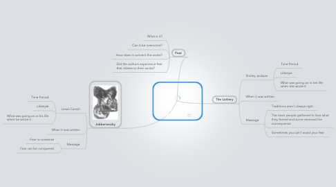 Mind Map: Facing Fear