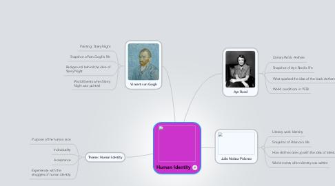 Mind Map: Human Identity