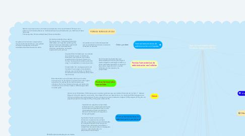 Mind Map: VÍAS DE ADMINISTRACIÓN Y FORMAS FARMACÉUTICAS.