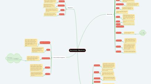 Mind Map: Electricidad y Magnetismo