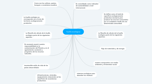 Mind Map: huella ecológica