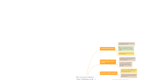 Mind Map: Why You Do Not Need to Read 1,000 Books to Be Successful