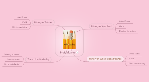 Mind Map: Individuality