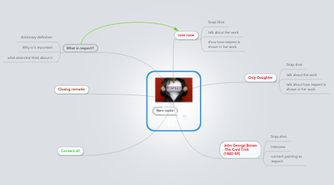 Mind Map: Respect By: Wiles Wiggins 3rd