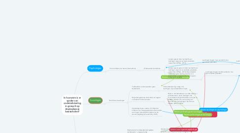 Mind Map: In hoeverre is er sprake van onderadvisering in groep 8 op Amsterdamse basisscholen?