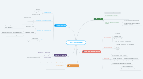 Mind Map: Ouvrir un restaurant