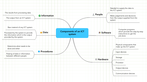 Mind Map: Components of an ICT system
