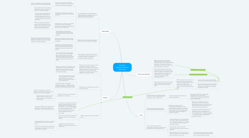 Mind Map: Scientific Advancements in Agriculture