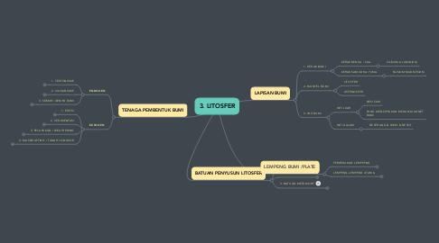 Mind Map: 3. LITOSFER