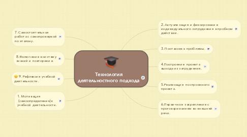 Mind Map: Технология деятельностного подхода
