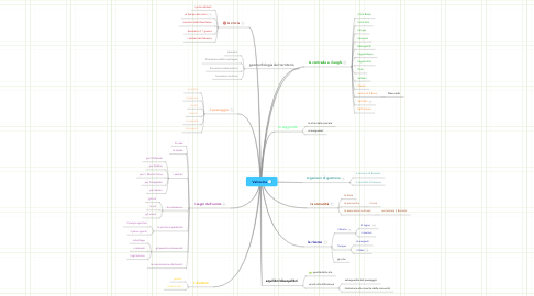 Mind Map: Valrovina
