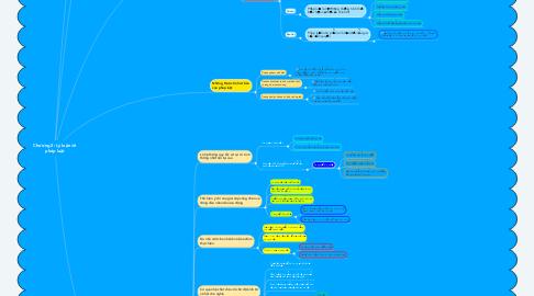 Mind Map: Chương 2: Lý luận về pháp luật