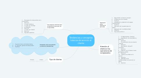 Mind Map: Tendencias y conceptos básicos de servicio al cliente