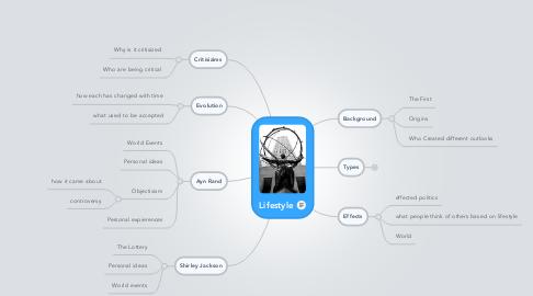 Mind Map: Lifestyle