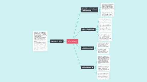 Mind Map: L'Illuminismo