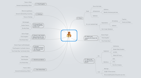 Mind Map: Going for Gold