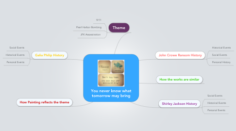 Mind Map: You never know what tomorrow may bring