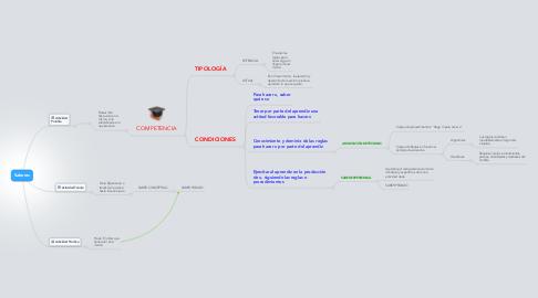 Mind Map: Saberes