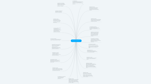 Mind Map: Autismo Sindrómico.