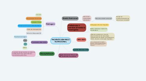 Mind Map: PACIENTE SEM RISCO NUTRICIONAL
