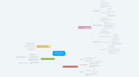 Mind Map: Supporting Learners' Well-Being and Mental Health