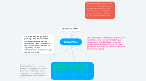 Mind Map: BIOQUIMICA