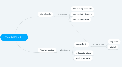 Mind Map: Material Didático