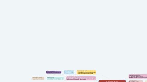 Mind Map: El autismo sindromico Sindromes de base genetica asociados a autismo
