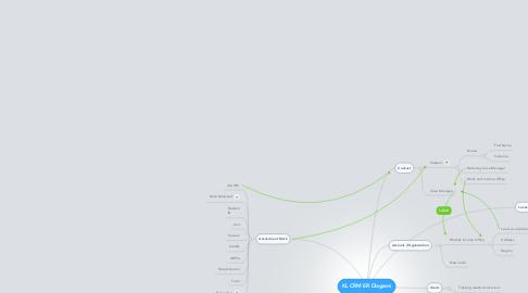 Mind Map: KL CRM ER Diagram