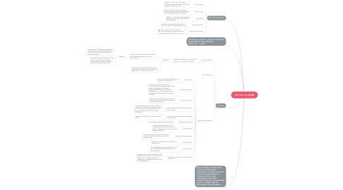 Mind Map: Normas de APA