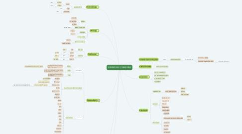Mind Map: SOBREPESO Y OBESIDAD
