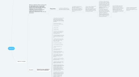 Mind Map: Adopción