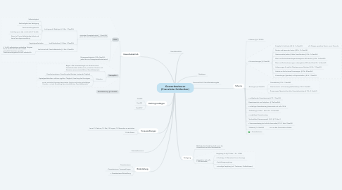 Mind Map: Gewerbesteuer (Franziska Schlenker)