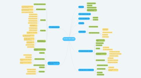 Mind Map: EN ISO 9001:2008