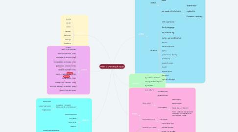 Mind Map: MASS COMMUNICATION