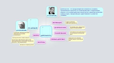 Mind Map: ДЕЯТЕЛЬНОСТЬ
