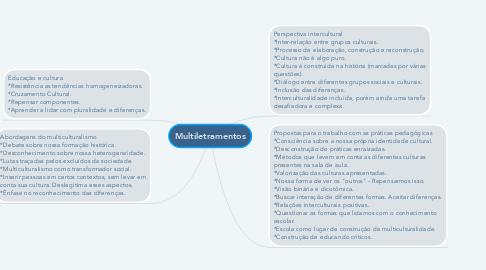 Mind Map: Multiletramentos