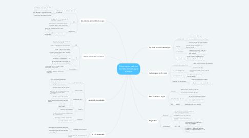 Mind Map: Folyamatos szakmai fejlődési lehetőségek térképe