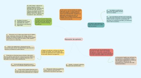 Mind Map: Planeación de audiotria