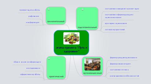 """Mind Map: этапы проекта """"Путь кздоровью"""""""