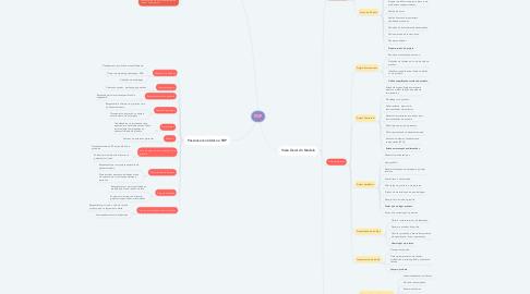 Mind Map: PDP